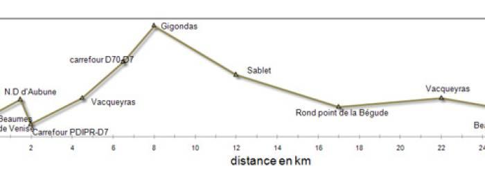 Circuit Vélo - Les Paysages des Côtes-du-Rhône
